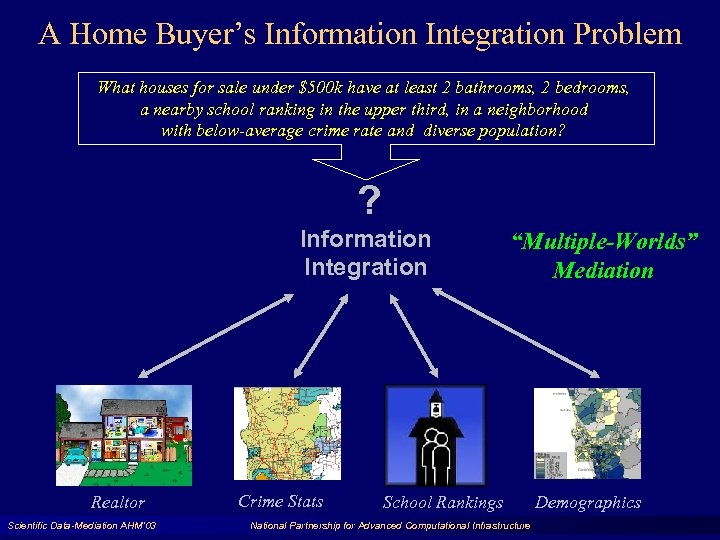 A Home Buyer's Information Integration Problem What houses for sale under $500 k have