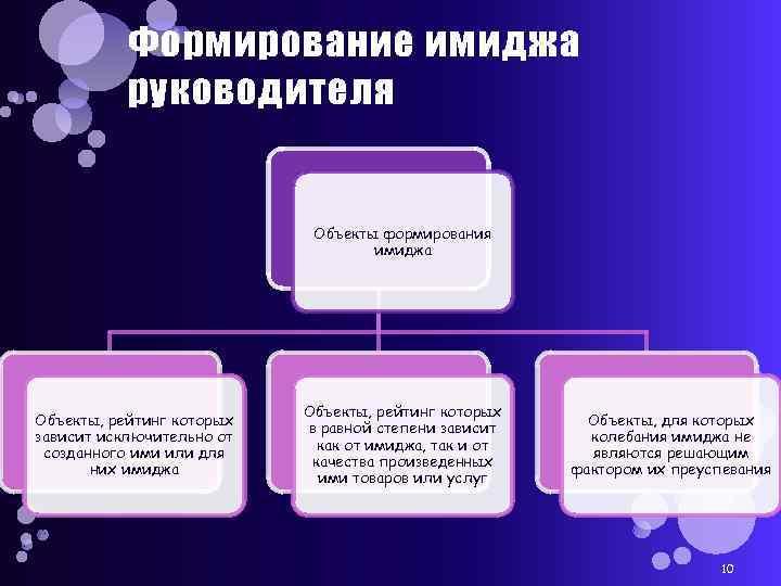 Формирование имиджа руководителя Объекты формирования имиджа Объекты, рейтинг которых зависит исключительно от созданного ими