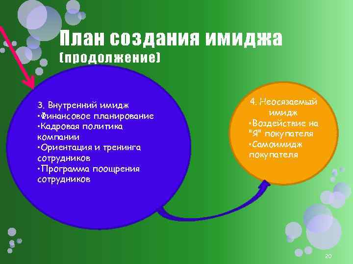 План создания имиджа (продолжение) 3. Внутренний имидж • Финансовое планирование • Кадровая политика компании