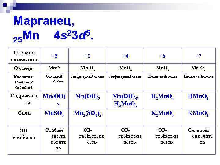 Марганец, Mn 4 s 23 d 5. 25 Степени окисления +2 +3 +4 +6