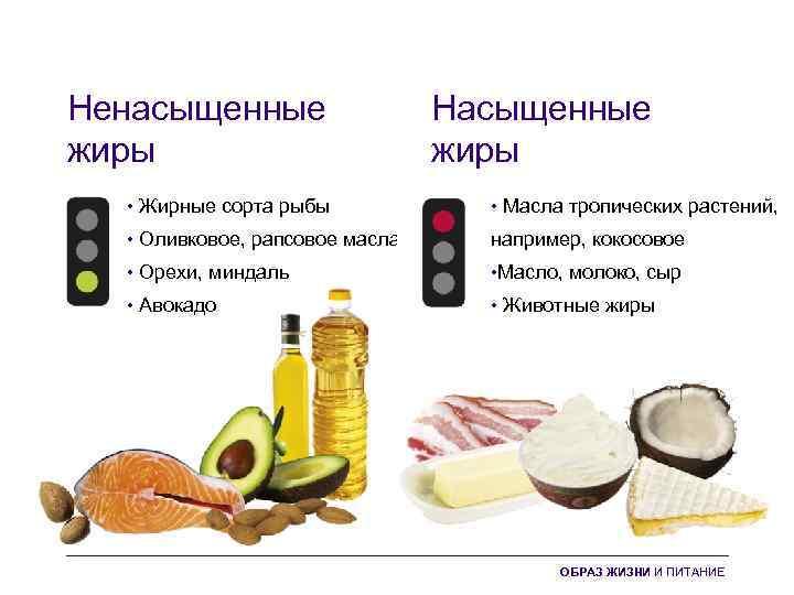 Ненасыщенные жиры Насыщенные жиры • Жирные сорта рыбы • Масла тропических растений, • Оливковое,