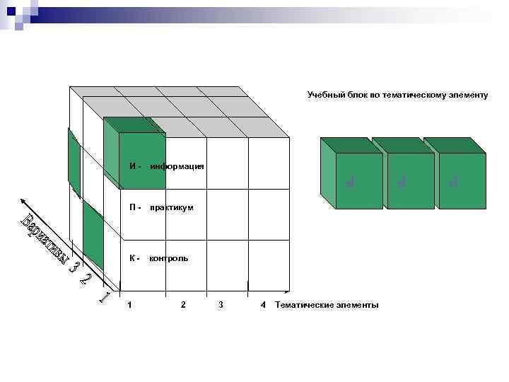 Учебный блок по тематическому элементу практикум К- контроль 1 2 3 4 Тематические элементы
