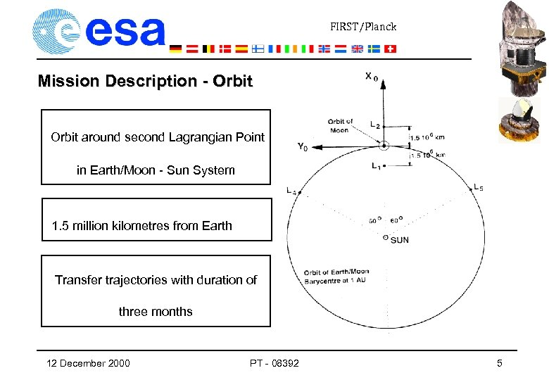 FIRST/Planck Mission Description - Orbit around second Lagrangian Point in Earth/Moon - Sun System