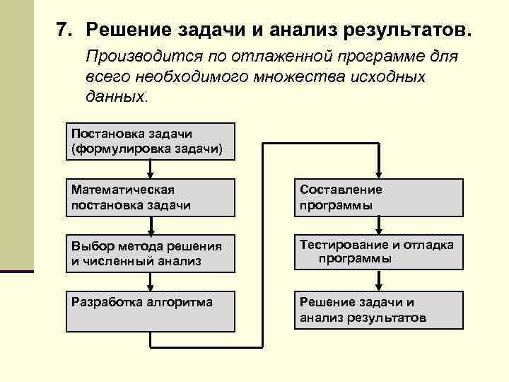 Решение задач на составление программы решения задач 4 класса школы 5