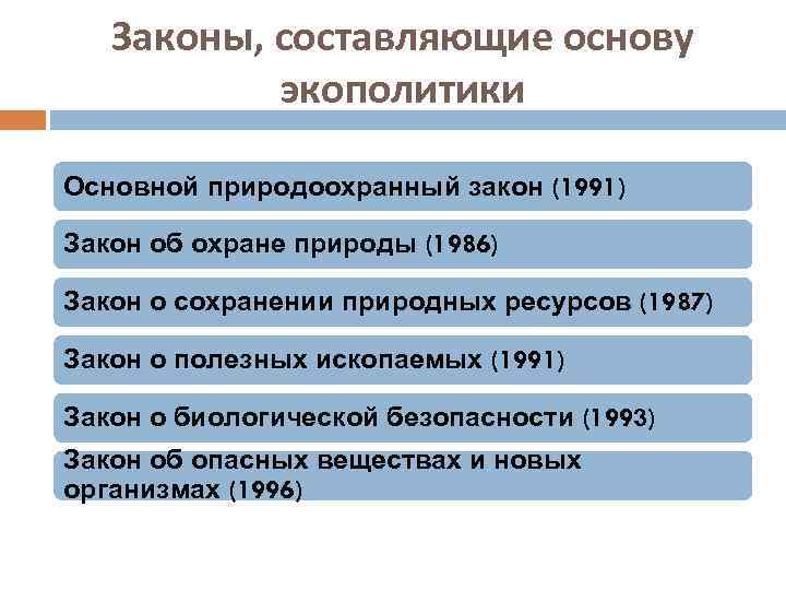 Законы, составляющие основу экополитики Основной природоохранный закон (1991) Закон об охране природы (1986) Закон