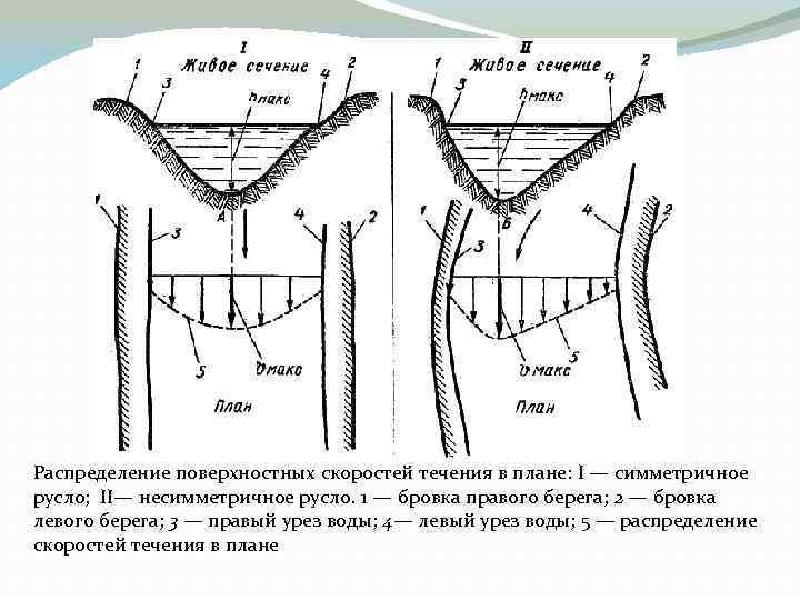 Распределение поверхностных скоростей течения в плане: I — симметричное русло; II— несимметричное русло. 1