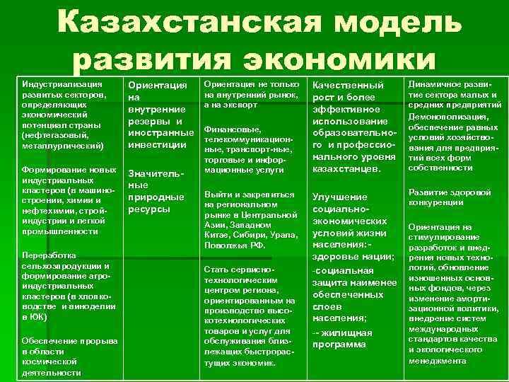 Казахстанская модель развития экономики Индустриализация развитых секторов, определяющих экономический потенциал страны (нефтегазовый, металлургический) Ориентация