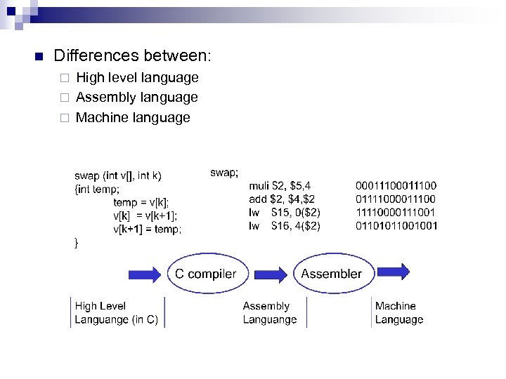 n Differences between: High level language ¨ Assembly language ¨ Machine language ¨