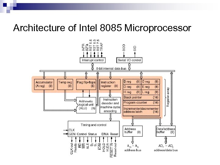 Architecture of Intel 8085 Microprocessor