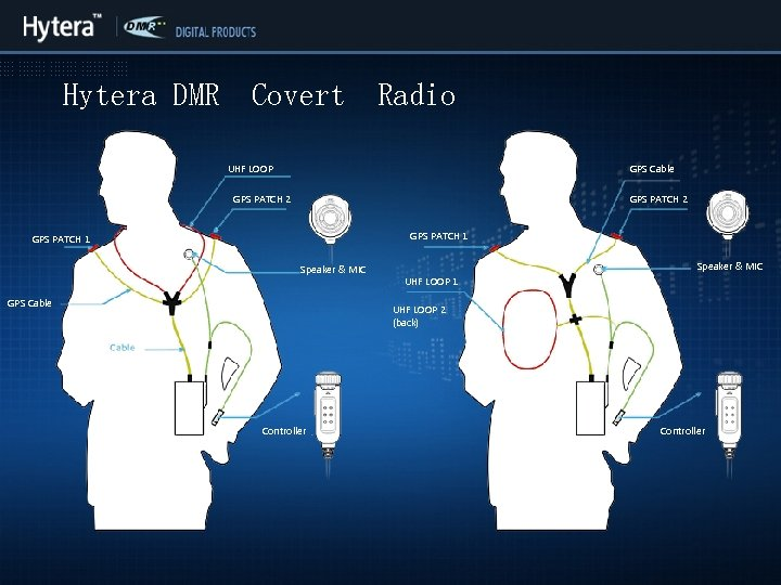 Hytera DMR Covert Radio UHF LOOP GPS Cable GPS PATCH 2 GPS PATCH 1