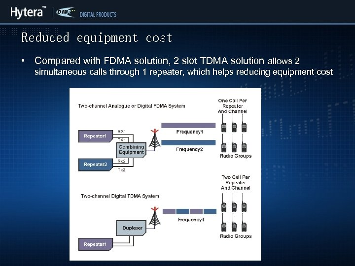 Reduced equipment cost • Compared with FDMA solution, 2 slot TDMA solution allows 2