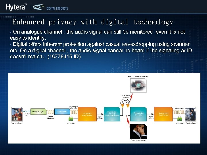 Enhanced privacy with digital technology On analogue channel , the audio signal can still