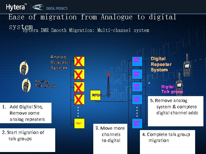 Ease of migration from Analogue to digital system DMR Smooth Migration: Multi-channel system Hytera