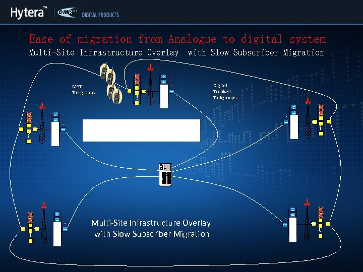 Ease of migration from Analogue to digital system Multi-Site Infrastructure Overlay Analog Repeater MPT