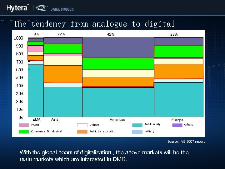 The tendency from analogue to digital Part 1 DMR target market PAMR Utilities Public
