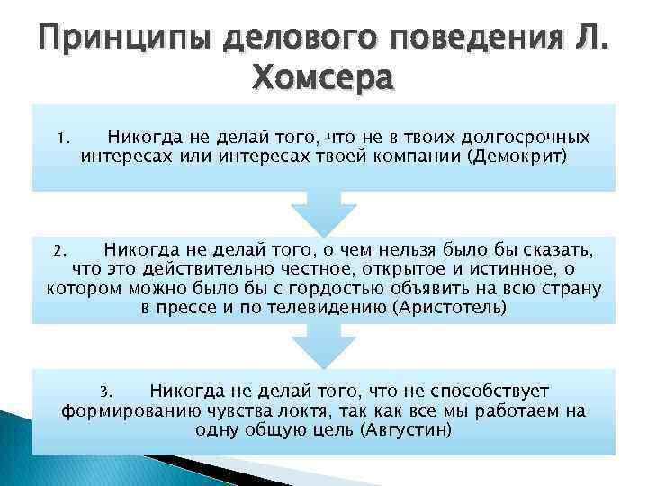 Принципы делового поведения Л. Хомсера 1. Никогда не делай того, что не в твоих