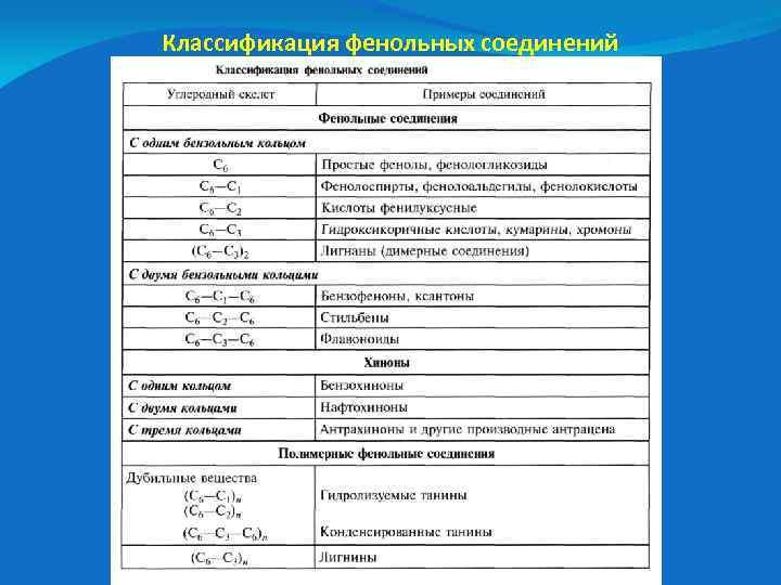 Классификация фенольных соединений