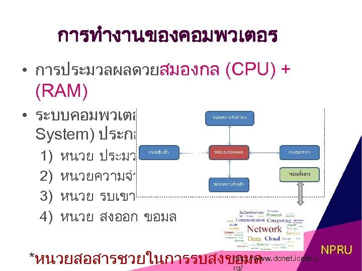 การทำงานของคอมพวเตอร • การประมวลผลดวยสมองกล (CPU) + (RAM) • ระบบคอมพวเตอร ( Computer System) ประกอบดวย 4 สวน