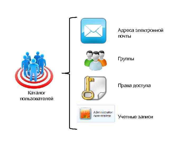 Адреса электронной почты Группы Права доступа Каталог пользователей Учетные записи
