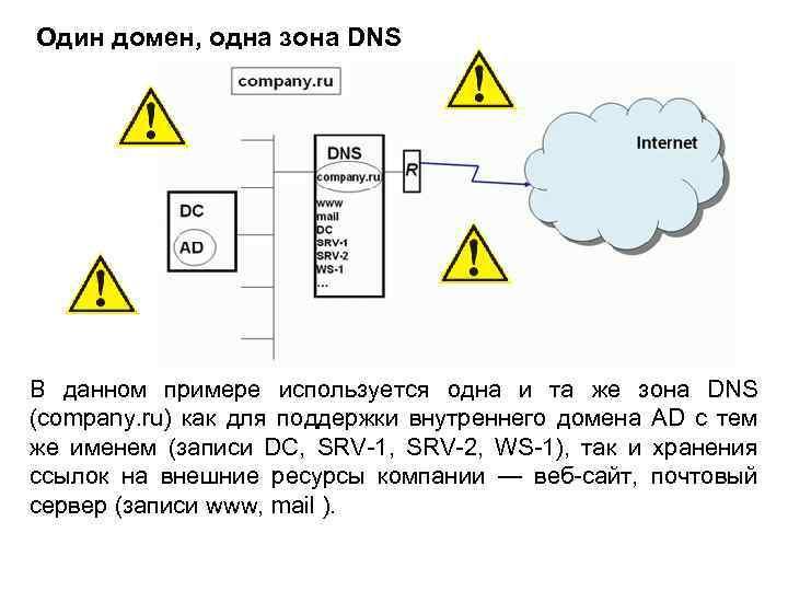 Один домен, одна зона DNS В данном примере используется одна и та же зона