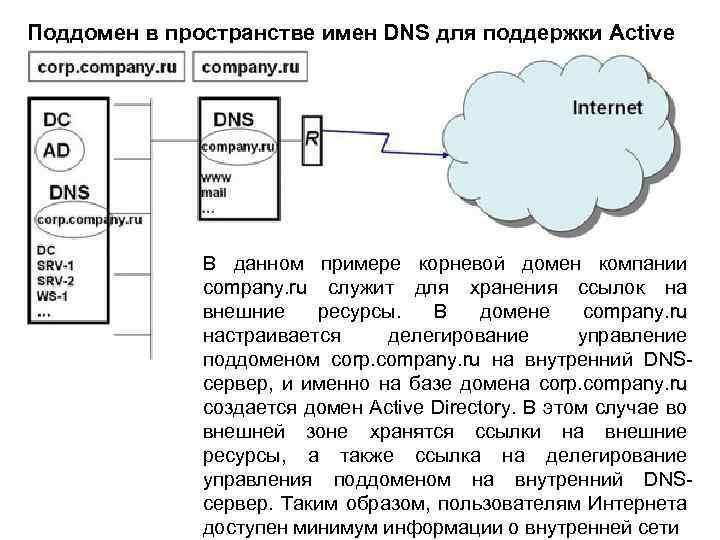 Поддомен в пространстве имен DNS для поддержки Active Directory В данном примере корневой домен