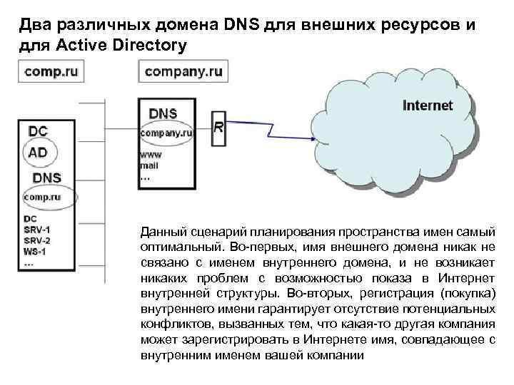 Два различных домена DNS для внешних ресурсов и для Active Directory Данный сценарий планирования