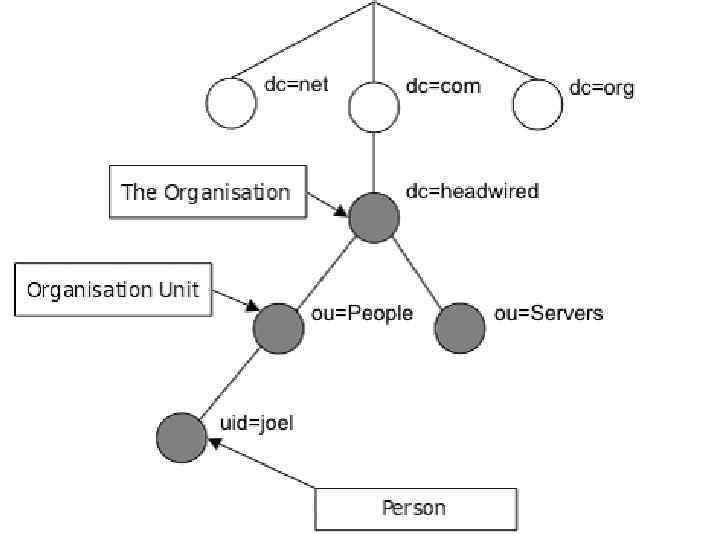 LDAP (англ. Lightweight Directory Access Protocol— «облегчённый протокол доступа к каталогам» ) Всякая запись