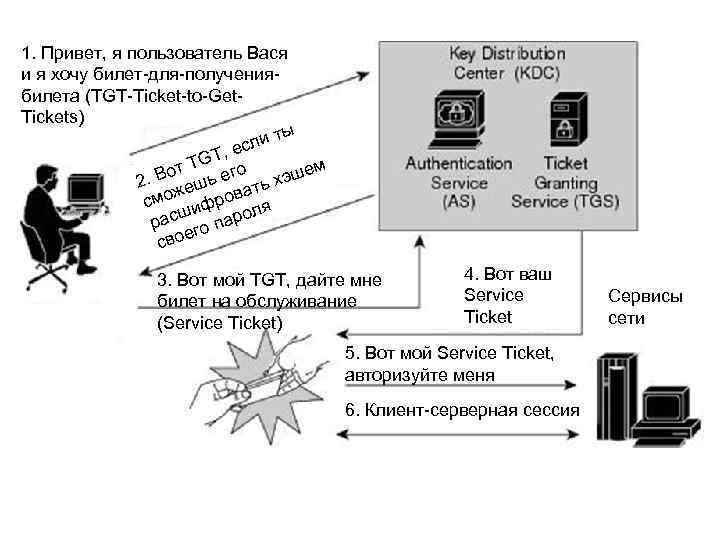 1. Привет, я пользователь Вася и я хочу билет-для-получениябилета (TGT-Ticket-to-Get. Tickets) ты сли е