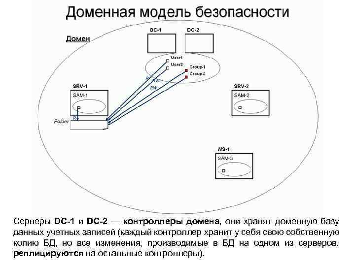 Серверы DC-1 и DC-2 — контроллеры домена, они хранят доменную базу данных учетных записей