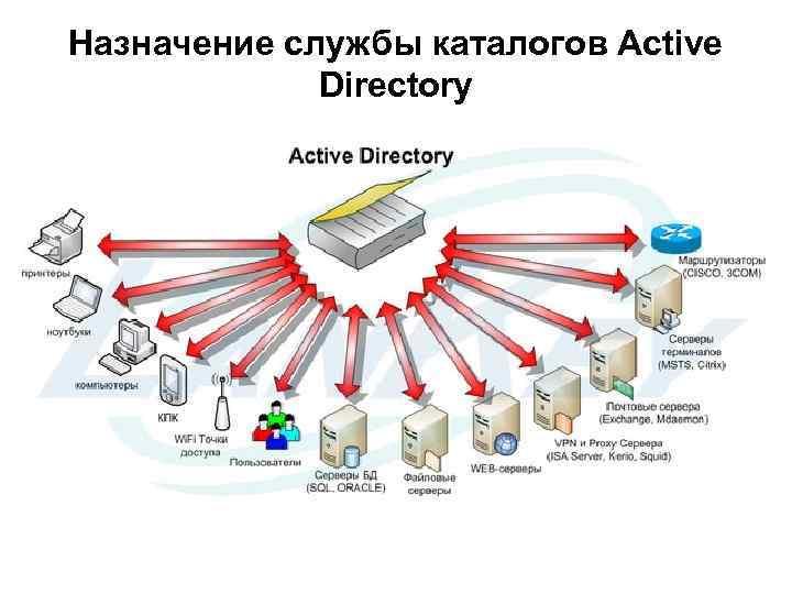 Назначение службы каталогов Active Directory