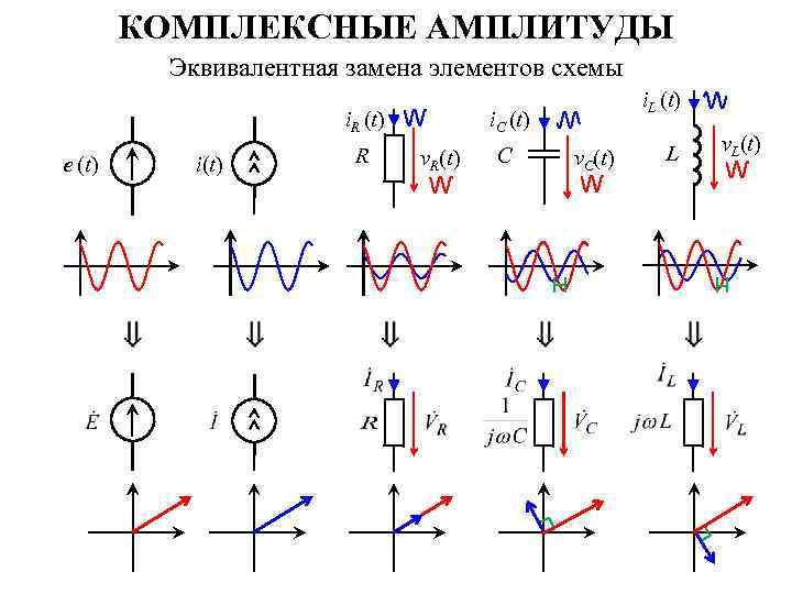 КОМПЛЕКСНЫЕ АМПЛИТУДЫ Эквивалентная замена элементов схемы i. R (t) e (t) R i(t) i.