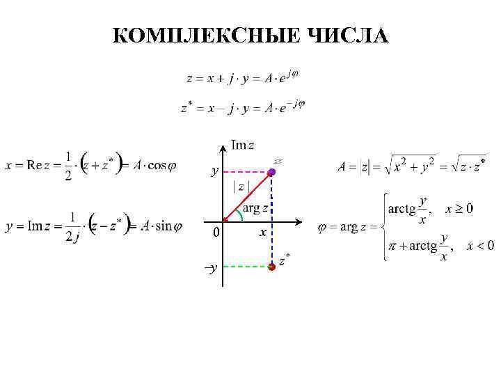 КОМПЛЕКСНЫЕ ЧИСЛА y 0 y x