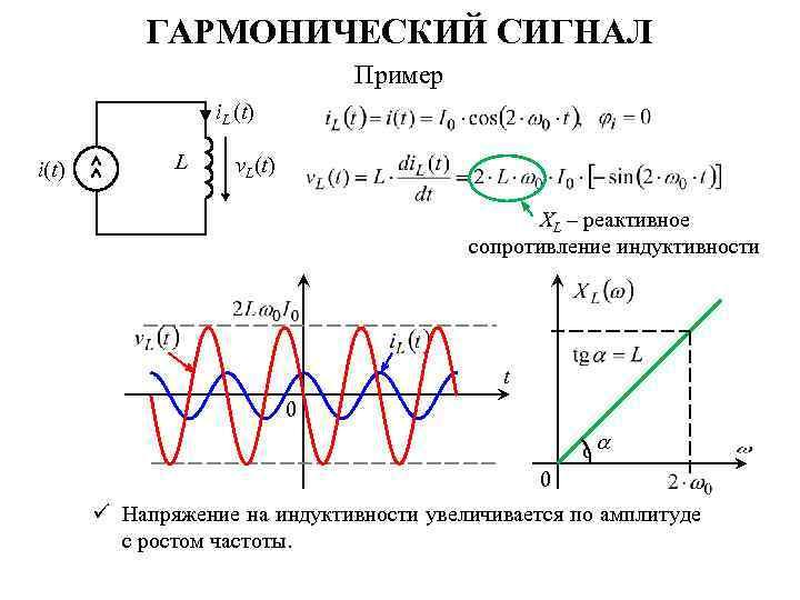 ГАРМОНИЧЕСКИЙ СИГНАЛ Пример i. L (t) i(t) L v. L(t) XL – реактивное сопротивление