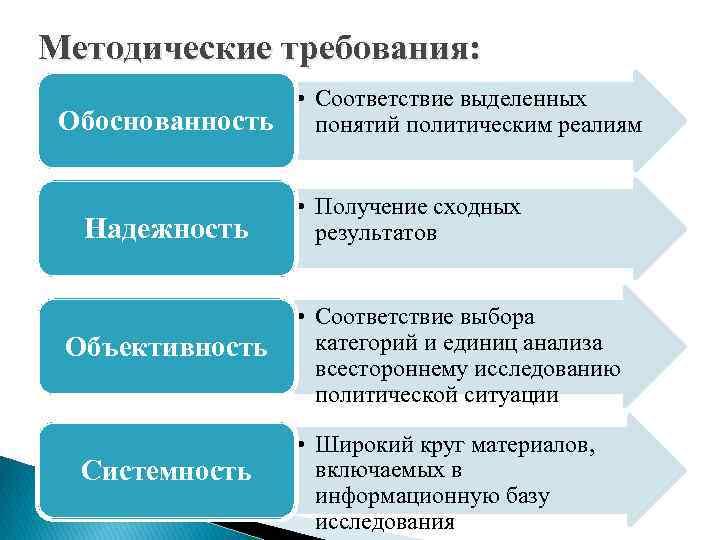 Методические требования: • Соответствие выделенных Обоснованность понятий политическим реалиям Надежность Объективность Системность • Получение