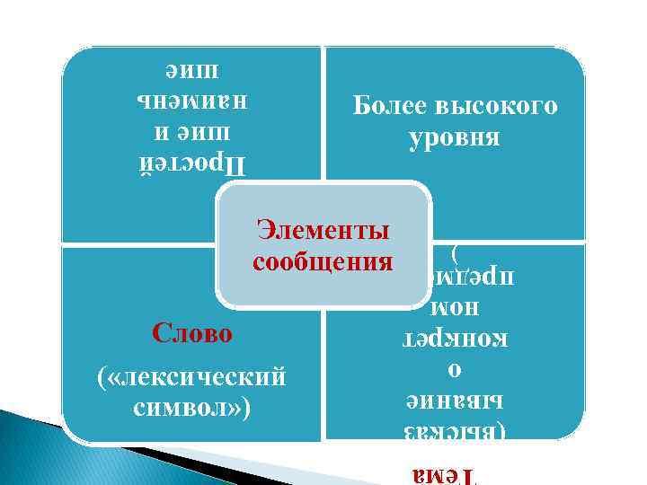 Простей шие и наимень шие Более высокого уровня Тема (высказ ывание о конкрет ном
