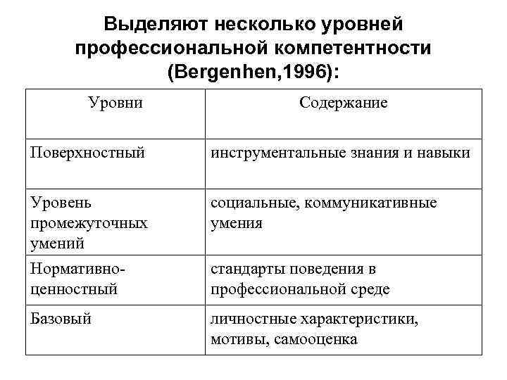 Выделяют несколько уровней профессиональной компетентности (Bergenhen, 1996): Уровни Содержание Поверхностный инструментальные знания и навыки