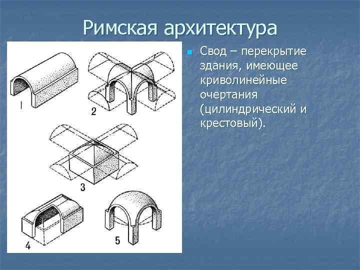 Римская архитектура n Свод – перекрытие здания, имеющее криволинейные очертания (цилиндрический и крестовый).