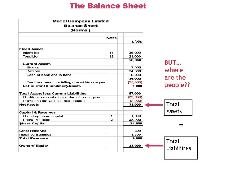The Balance Sheet BUT… where are the people? ? Total Assets = Total Liabilities