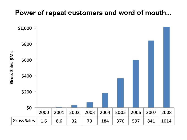 Power of repeat customers and word of mouth. . . 23