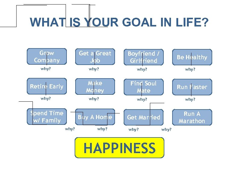 WHAT IS YOUR GOAL IN LIFE? Grow Company Get a Great Job why? Make