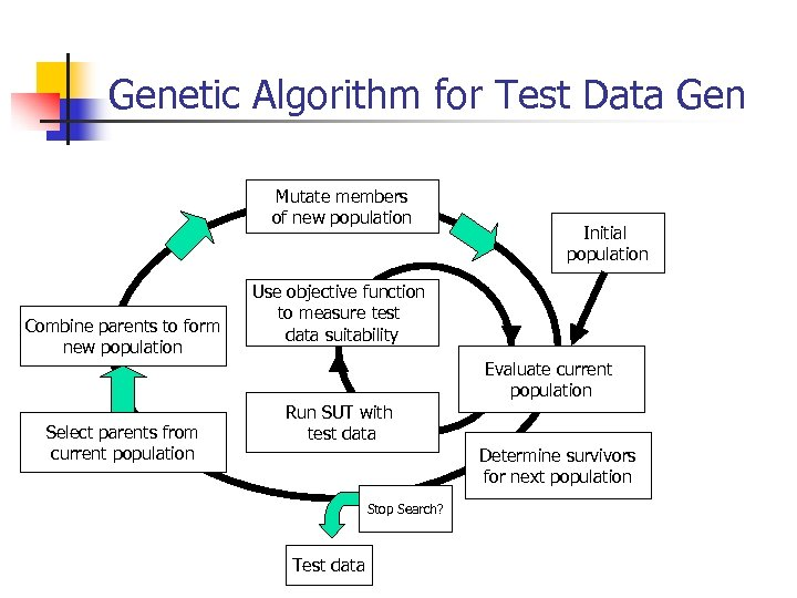 Genetic Algorithm for Test Data Gen Mutate members of new population Combine parents to
