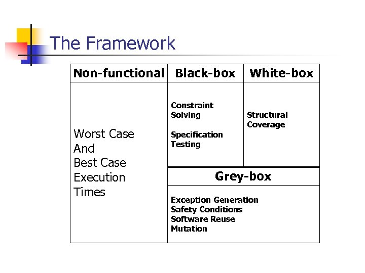 The Framework Non-functional Black-box Constraint Solving Worst Case And Best Case Execution Times Specification
