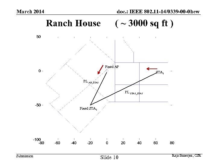 doc. : IEEE 802. 11 -14/0339 -00 -0 hew March 2014 Ranch House (