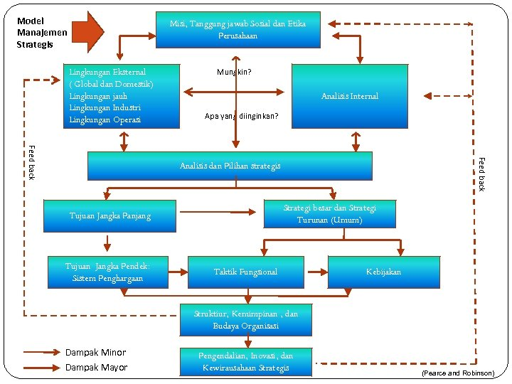 Sistem perdagangan dari sampel