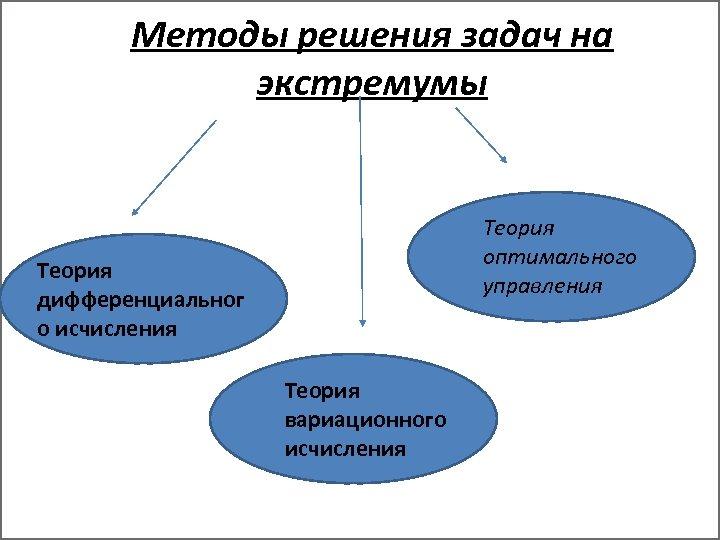 Методы решения задач на экстремумы Теория оптимального управления Теория дифференциальног о исчисления Теория вариационного