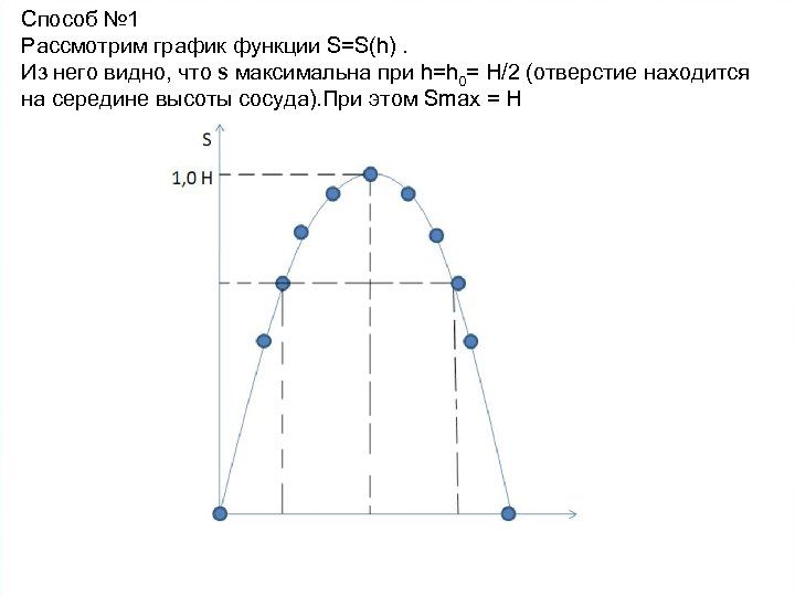 Способ № 1 Рассмотрим график функции S=S(h). Из него видно, что s максимальна при