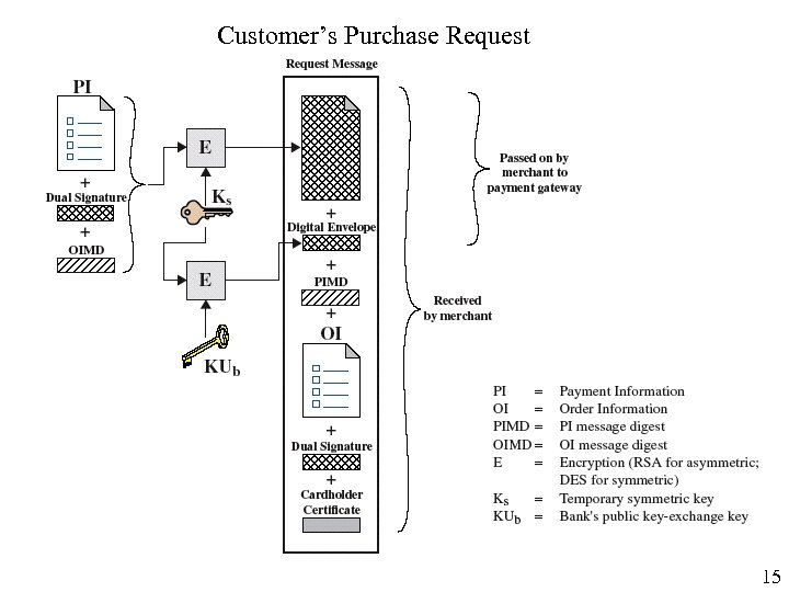 Customer's Purchase Request 15