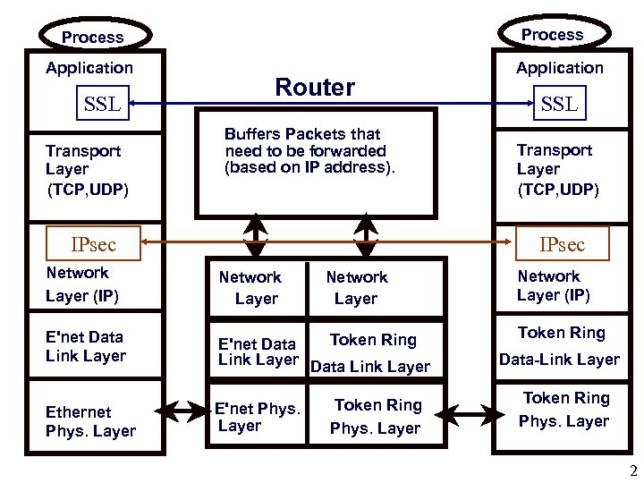 Process Application SSL Transport Layer (TCP, UDP) Router Buffers Packets that need to be