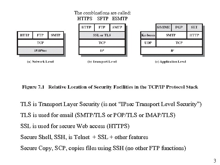 The combinations are called: HTTPS SFTP ESMTP TLS is Transport Layer Security (is not