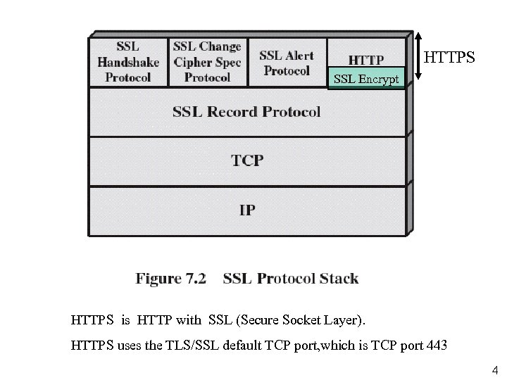 HTTPS SSL Encrypt HTTPS is HTTP with SSL (Secure Socket Layer). HTTPS uses the